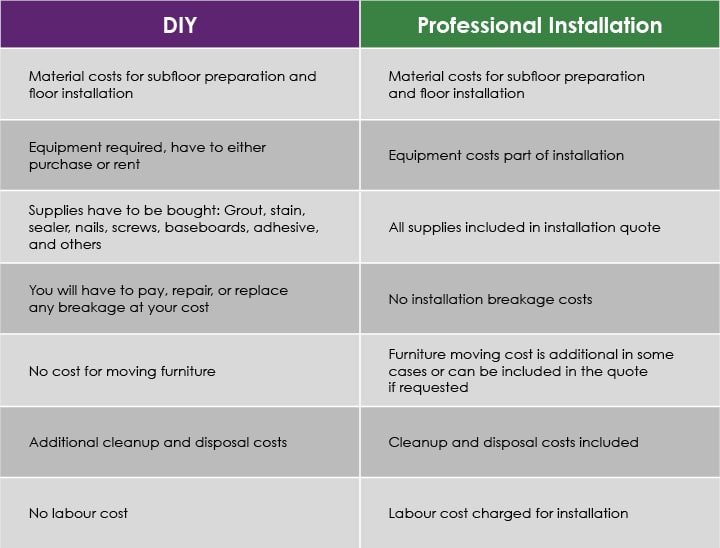 DIY vs Professional Installation Comparison Chart